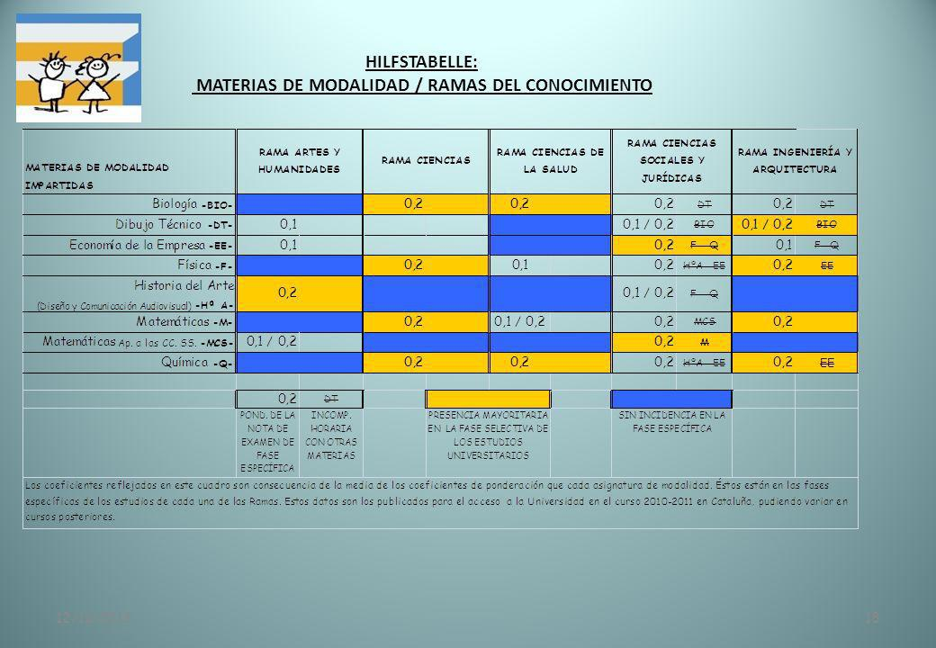 HILFSTABELLE: MATERIAS DE MODALIDAD / RAMAS DEL CONOCIMIENTO