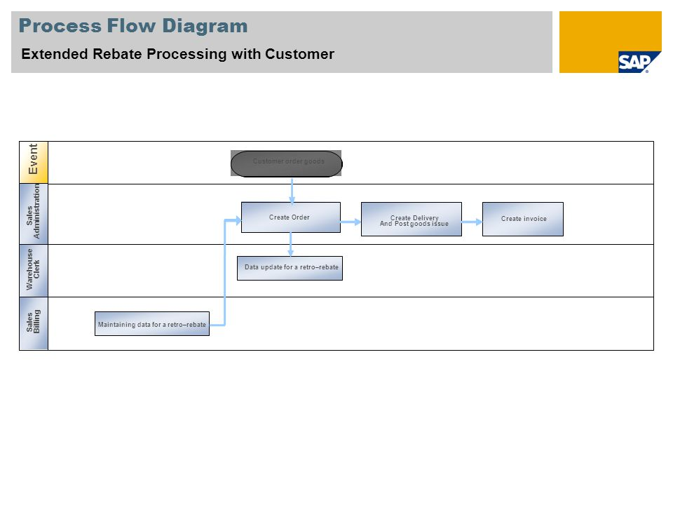 Process Flow Diagram Extended Rebate Processing with Customer Event
