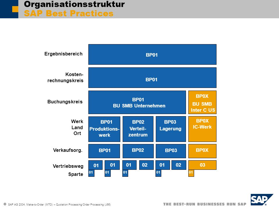 Organisationsstruktur SAP Best Practices