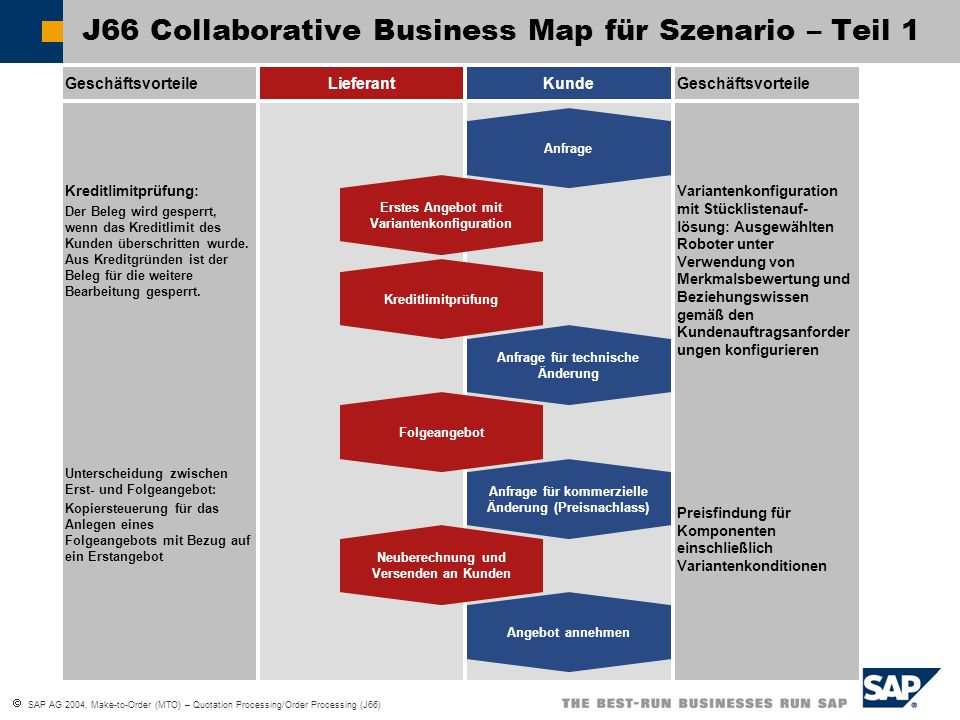 J66 Collaborative Business Map für Szenario – Teil 1