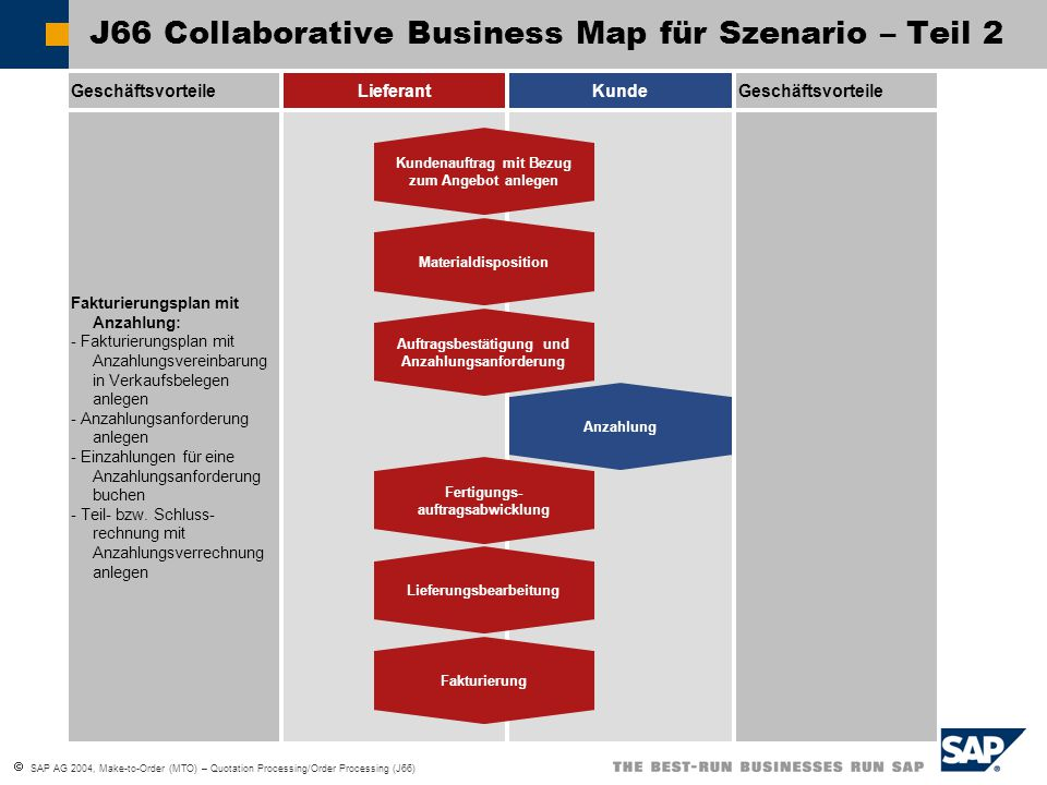 J66 Collaborative Business Map für Szenario – Teil 2