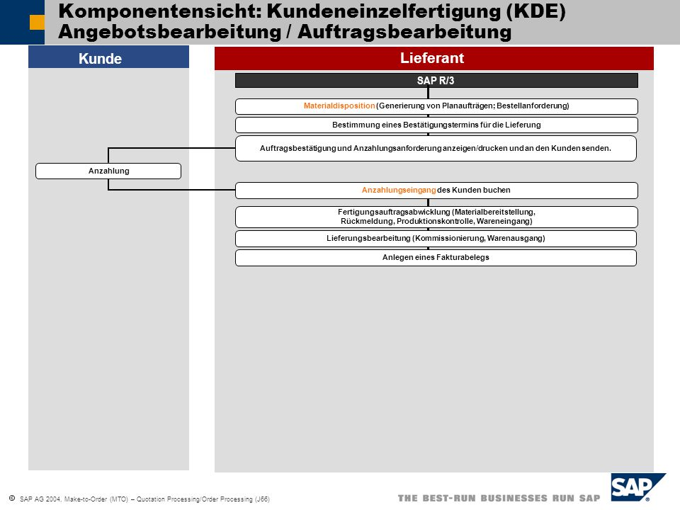 Komponentensicht: Kundeneinzelfertigung (KDE) Angebotsbearbeitung / Auftragsbearbeitung