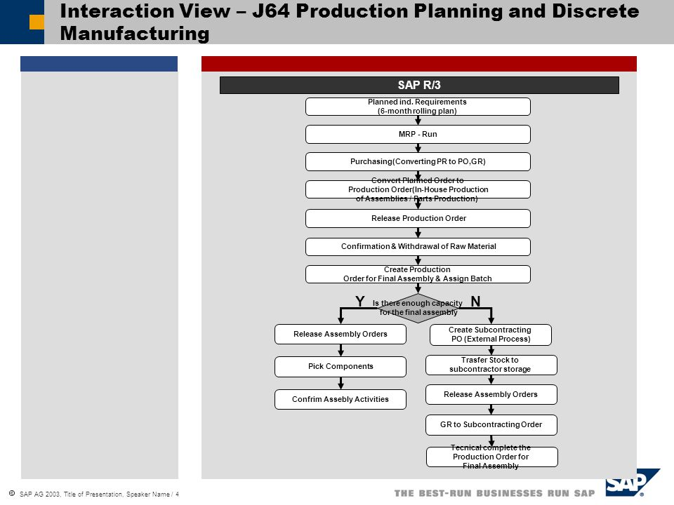 Interaction View – J64 Production Planning and Discrete Manufacturing