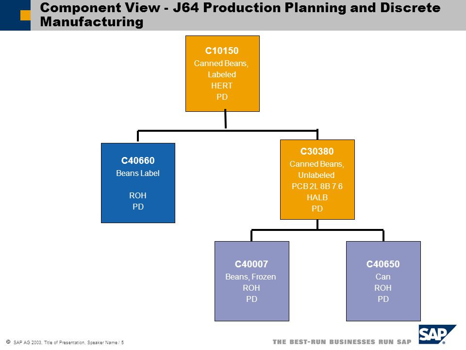 Component View - J64 Production Planning and Discrete Manufacturing