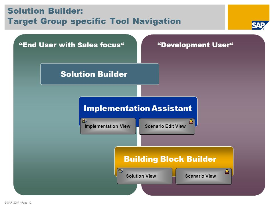 Solution Builder: Target Group specific Tool Navigation