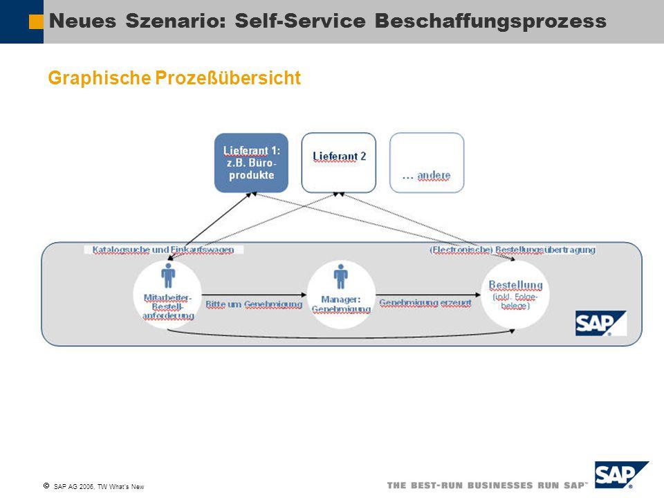 Neues Szenario: Self-Service Beschaffungsprozess