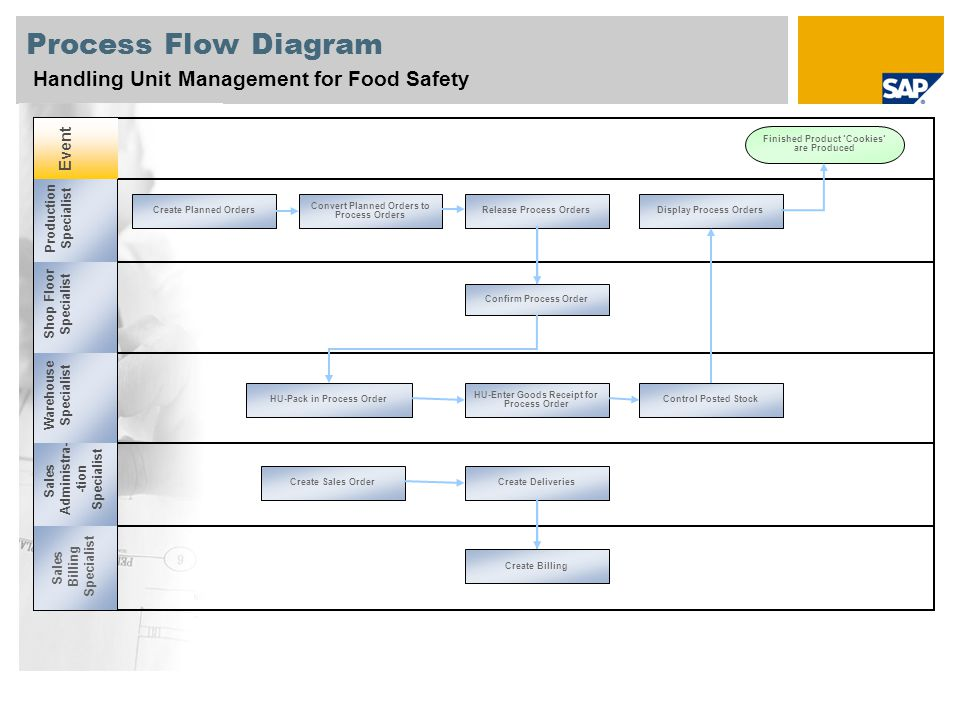 Process Flow Diagram Handling Unit Management for Food Safety Event