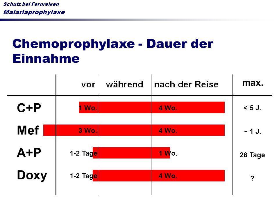 Chemoprophylaxe - Dauer der Einnahme