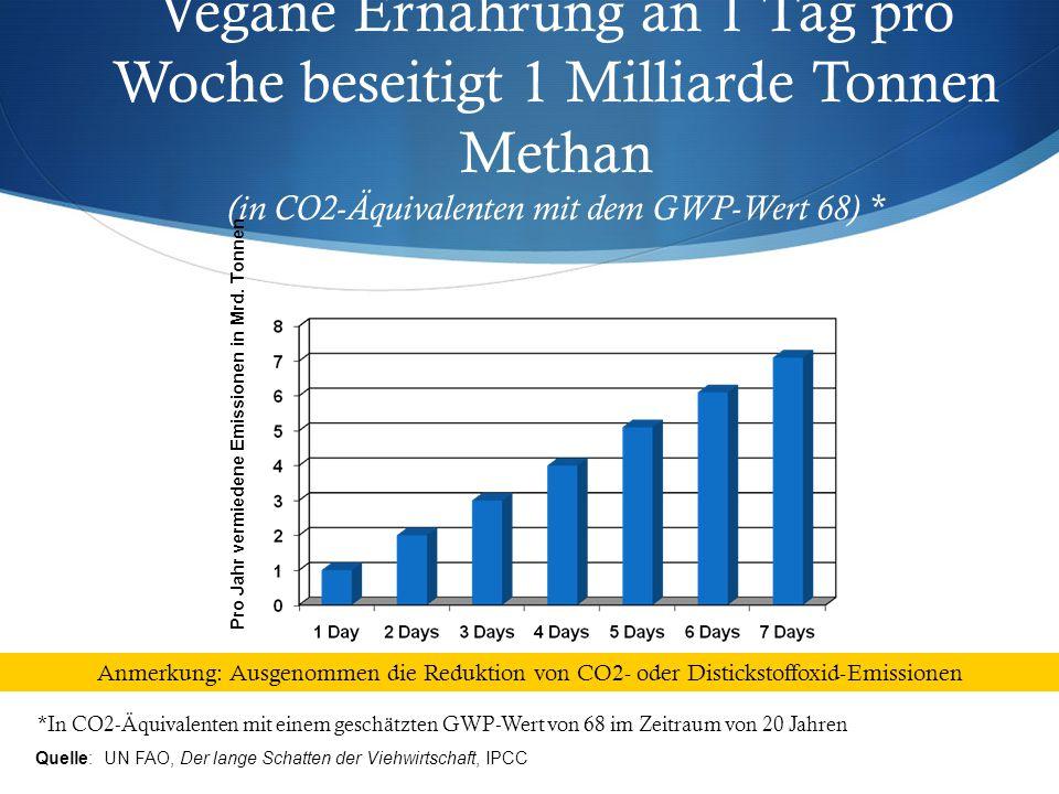 Vegane Ernährung an 1 Tag pro Woche beseitigt 1 Milliarde Tonnen Methan (in CO2-Äquivalenten mit dem GWP-Wert 68) *