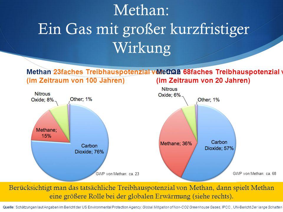 Methan: Ein Gas mit großer kurzfristiger Wirkung