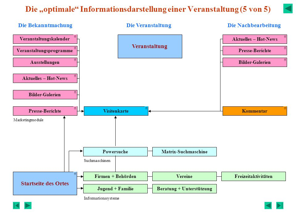"""Die """"optimale Informationsdarstellung einer Veranstaltung (5 von 5)"""