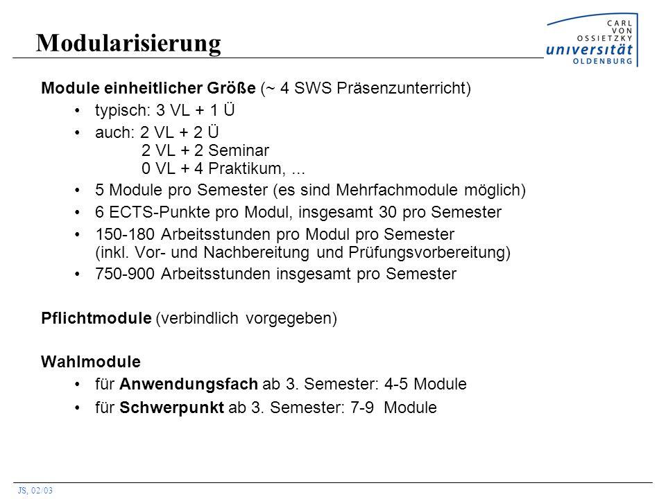 Modularisierung Module einheitlicher Größe (~ 4 SWS Präsenzunterricht)