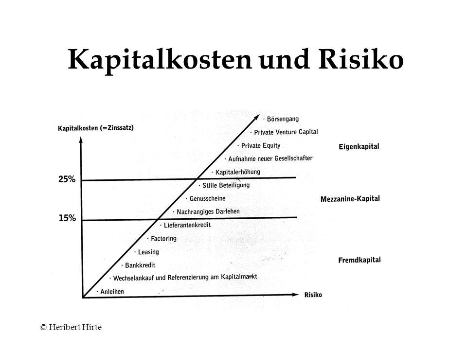 Kapitalkosten und Risiko