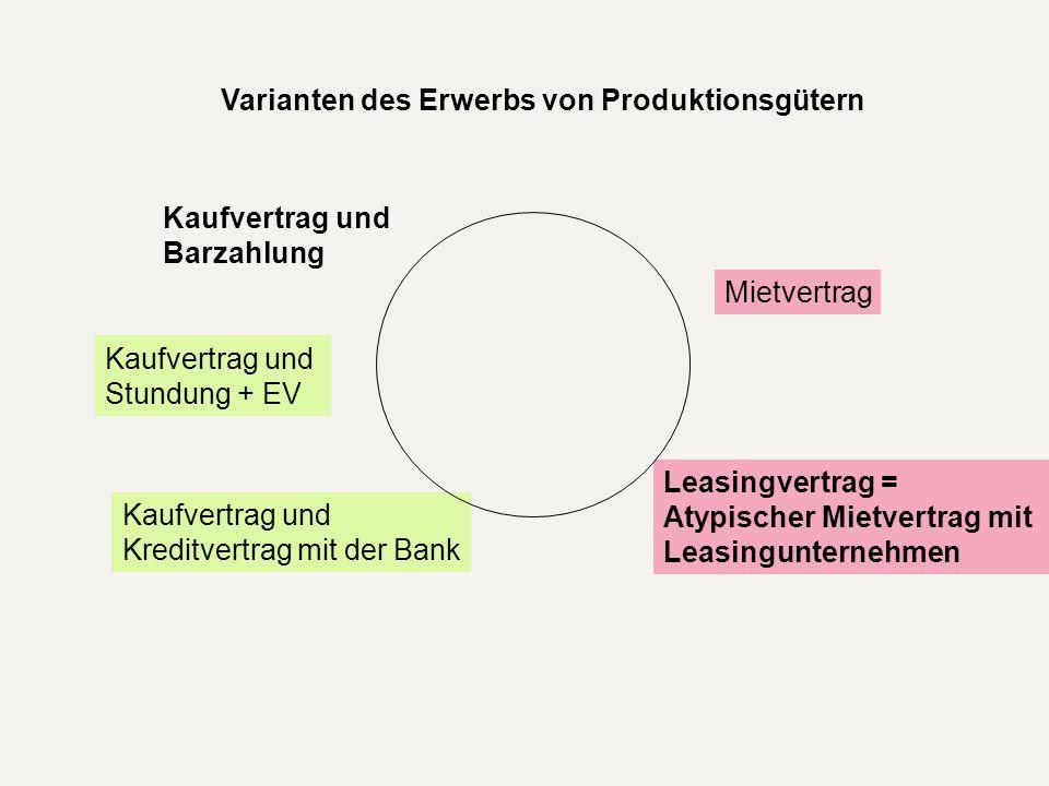 Varianten des Erwerbs von Produktionsgütern