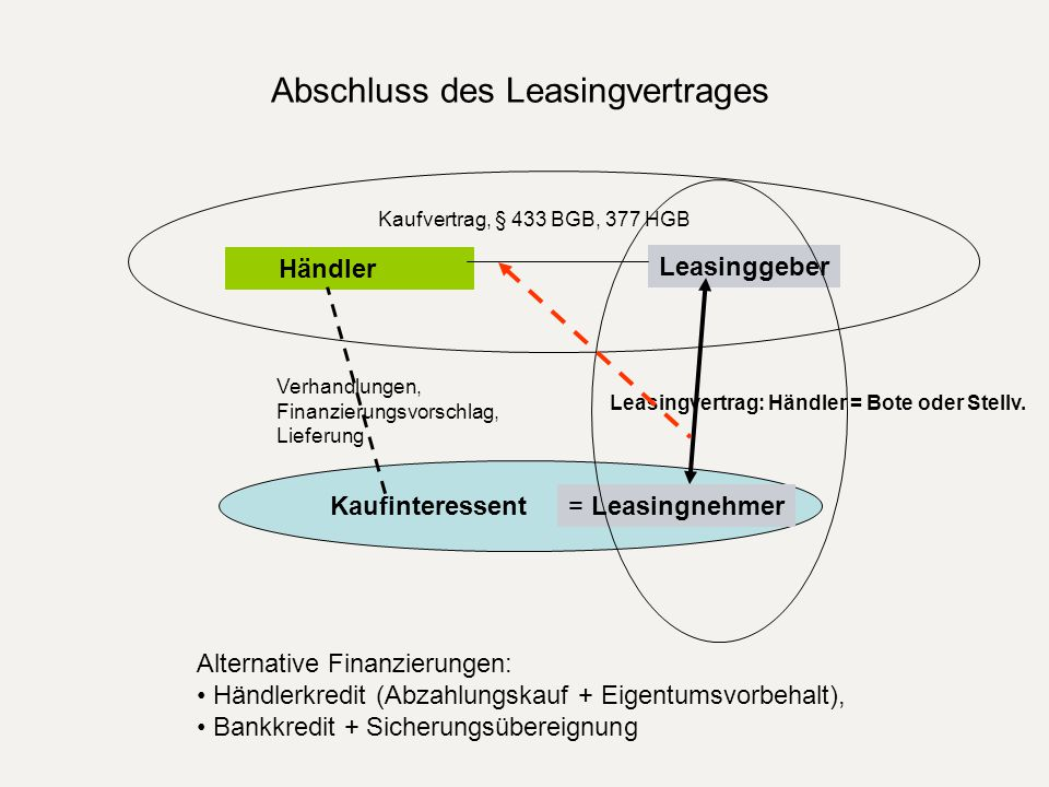 Abschluss des Leasingvertrages