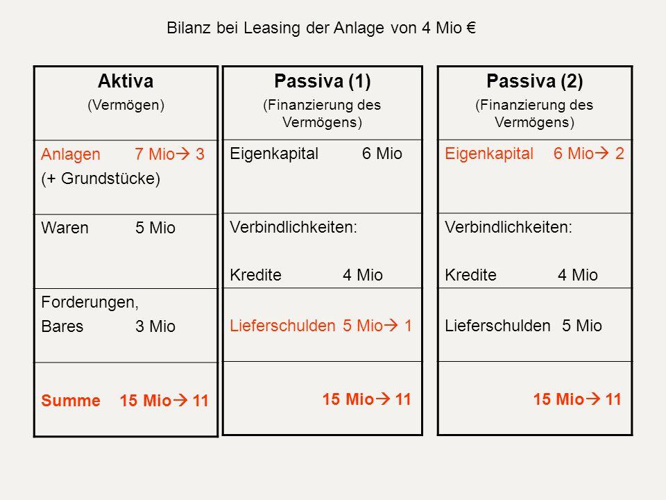 Aktiva Passiva (1) Passiva (2)
