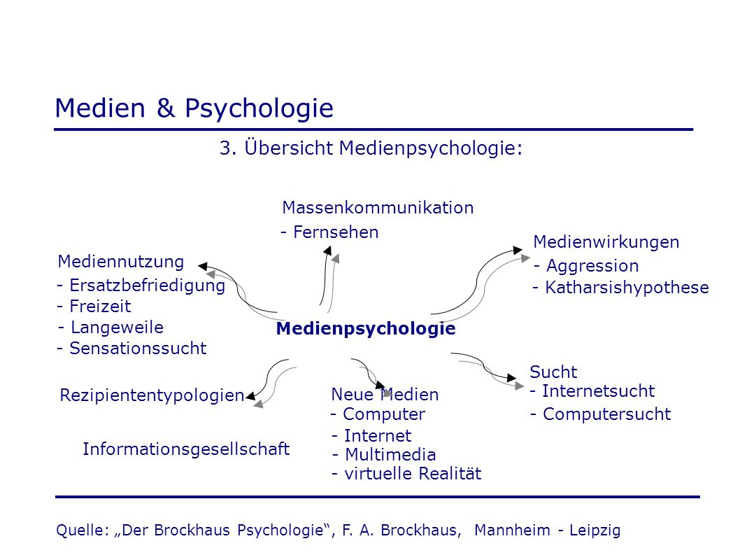 Medien & Psychologie 3. Übersicht Medienpsychologie: