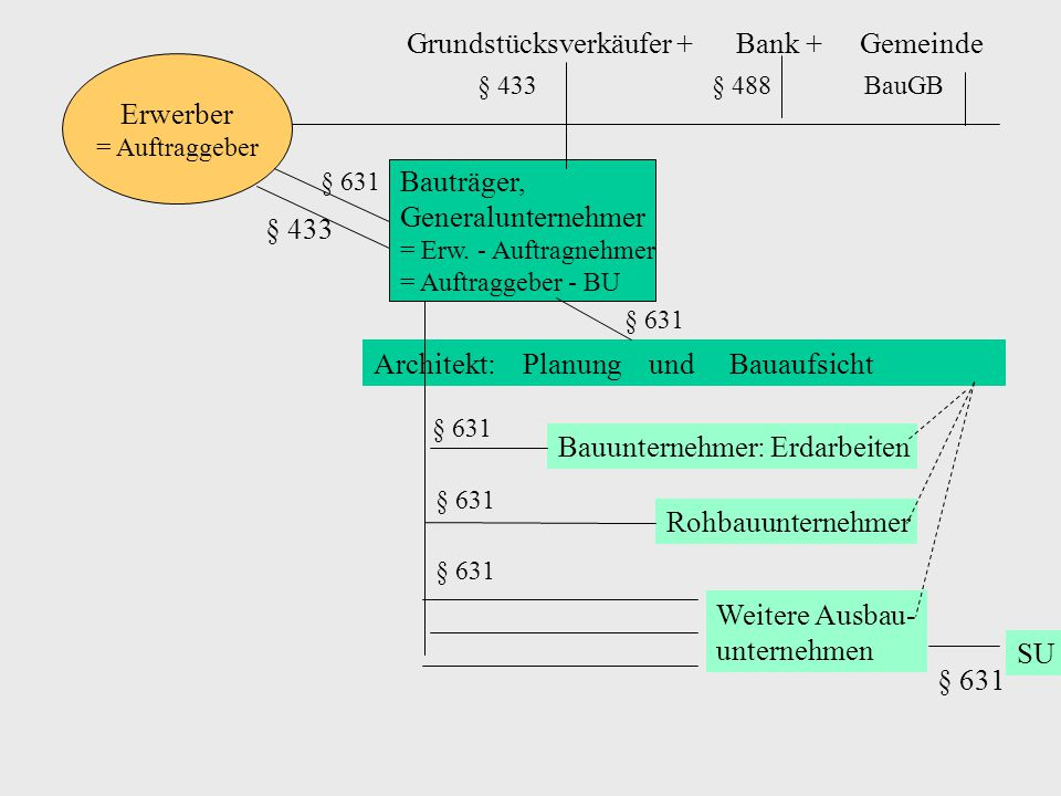 § 433 § 488 BauGB Grundstücksverkäufer + Bank + Gemeinde Erwerber
