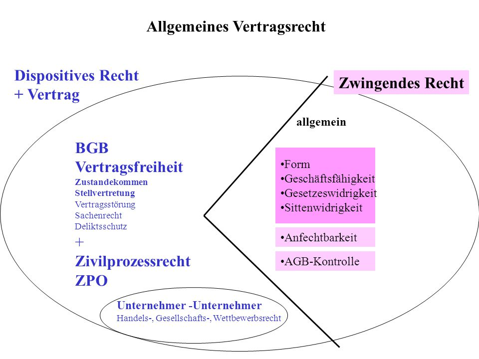 Allgemeines Vertragsrecht