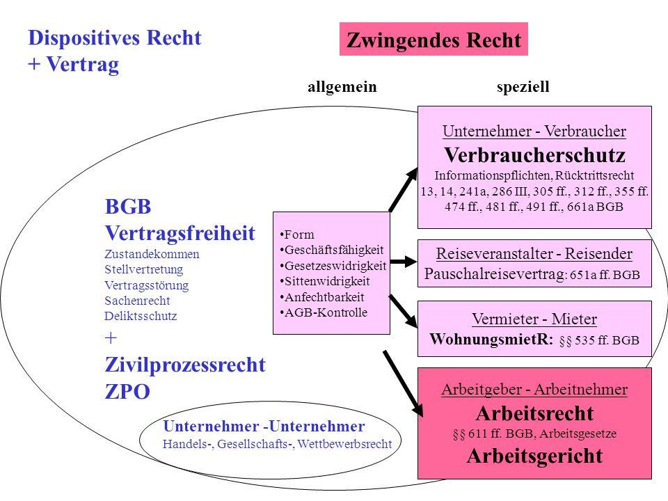 Dispositives Recht Zwingendes Recht + Vertrag Verbraucherschutz BGB