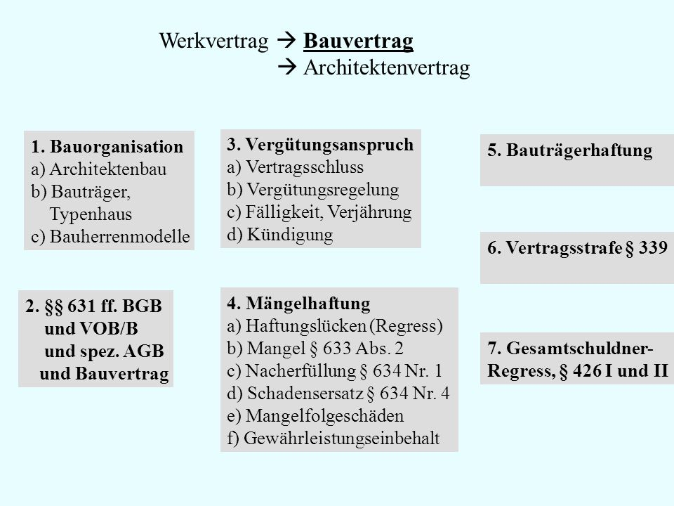 Werkvertrag  Bauvertrag  Architektenvertrag