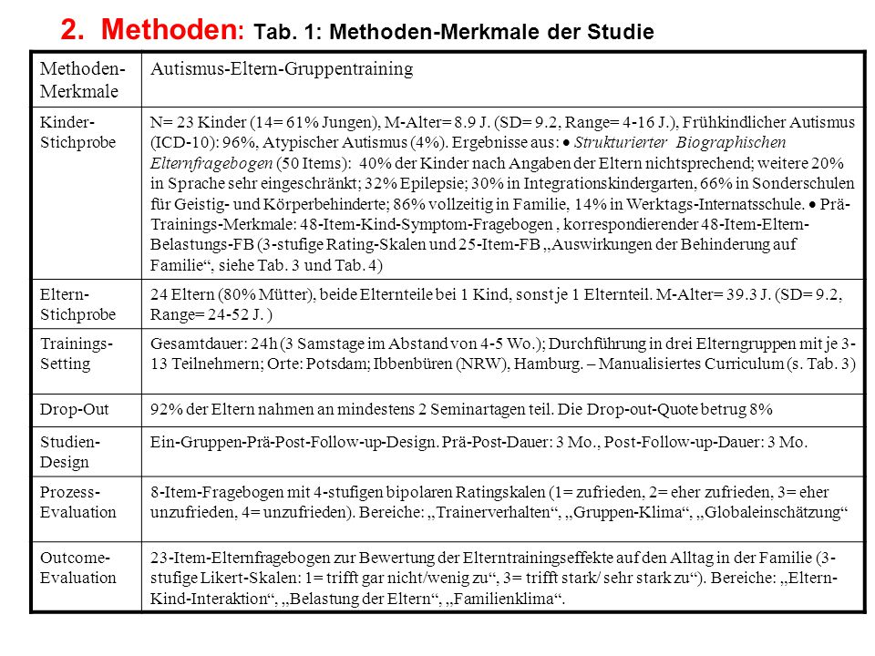 2. Methoden: Tab. 1: Methoden-Merkmale der Studie
