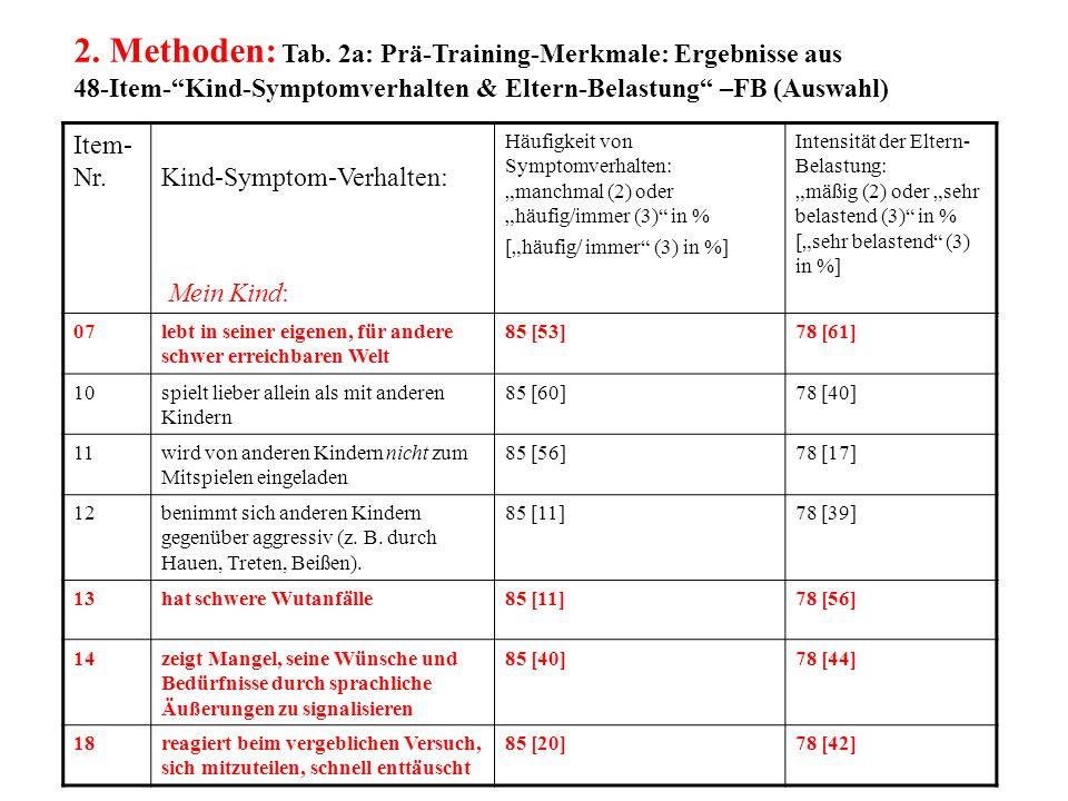 2. Methoden: Tab. 2a: Prä-Training-Merkmale: Ergebnisse aus 48-Item- Kind-Symptomverhalten & Eltern-Belastung –FB (Auswahl)