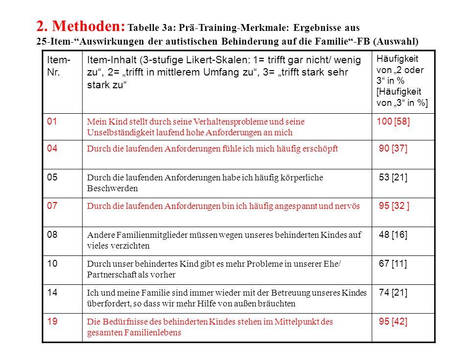 2. Methoden: Tabelle 3a: Prä-Training-Merkmale: Ergebnisse aus 25-Item- Auswirkungen der autistischen Behinderung auf die Familie -FB (Auswahl)