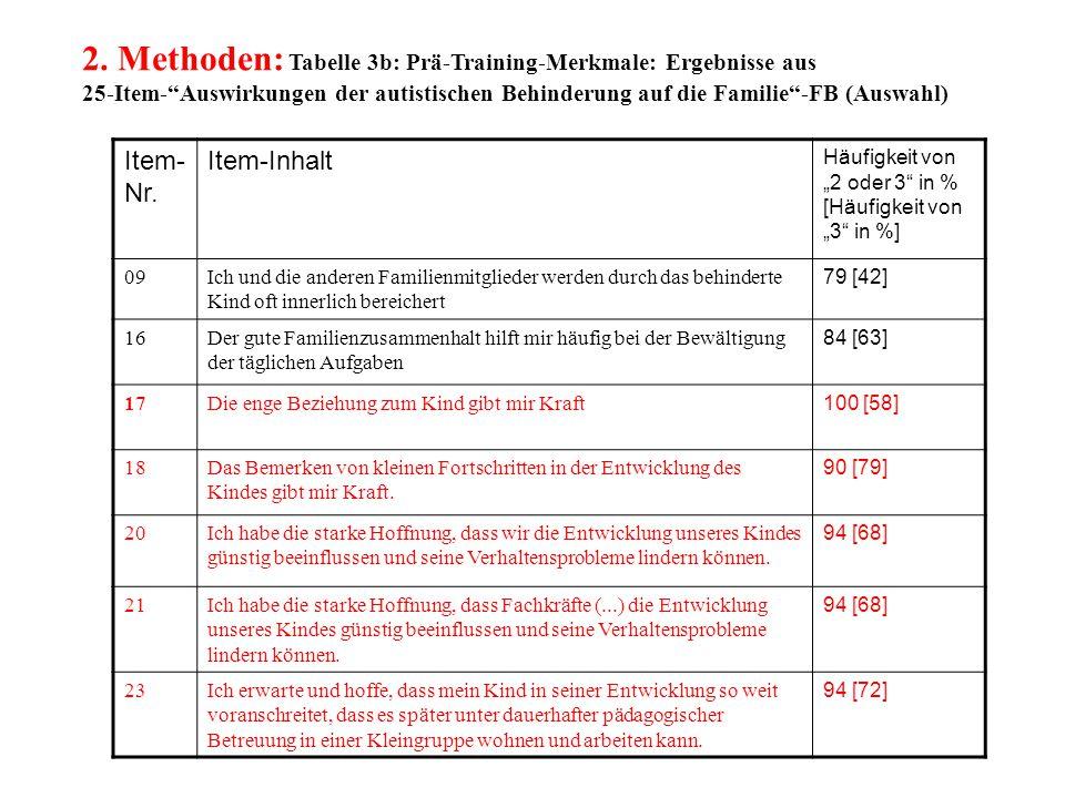 2. Methoden: Tabelle 3b: Prä-Training-Merkmale: Ergebnisse aus 25-Item- Auswirkungen der autistischen Behinderung auf die Familie -FB (Auswahl)