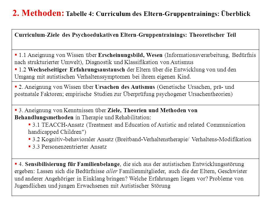 2. Methoden: Tabelle 4: Curriculum des Eltern-Gruppentrainings: Überblick