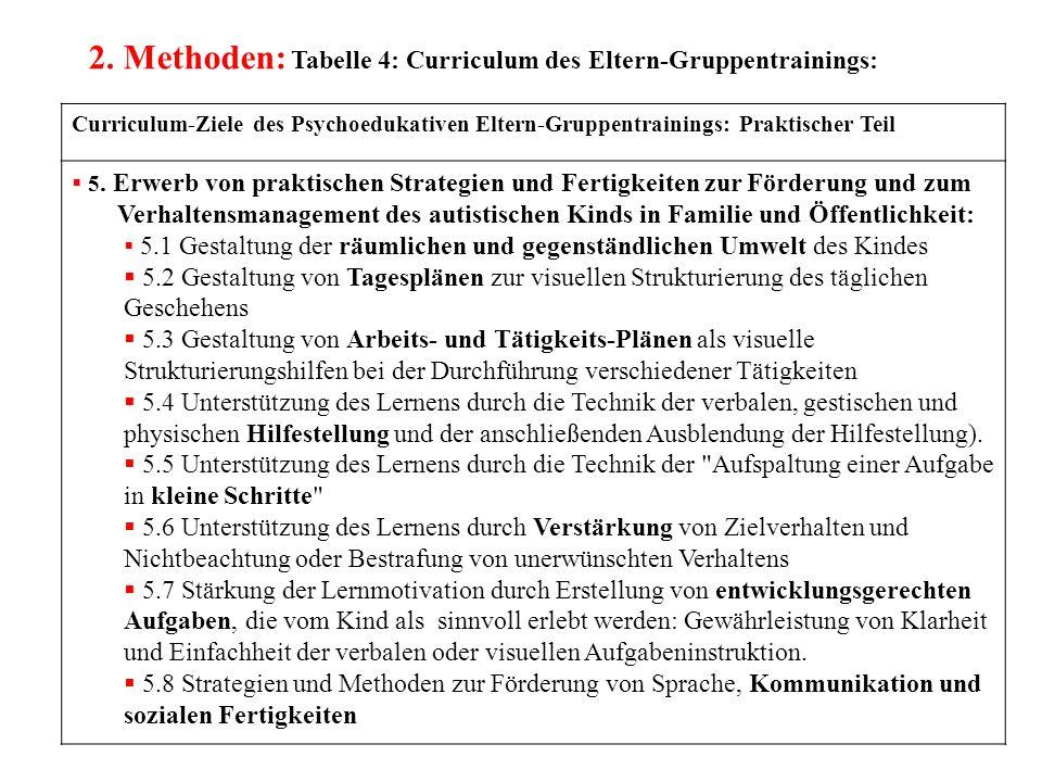 2. Methoden: Tabelle 4: Curriculum des Eltern-Gruppentrainings:
