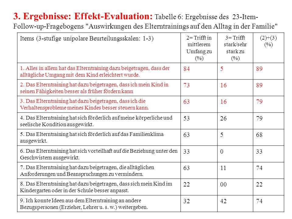 3. Ergebnisse: Effekt-Evaluation: Tabelle 6: Ergebnisse des 23-Item-Follow-up-Fragebogens Auswirkungen des Elterntrainings auf den Alltag in der Familie