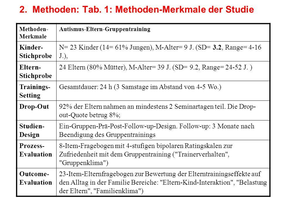 2. Methoden: Tab. 1: Methoden-Merkmale der Studie