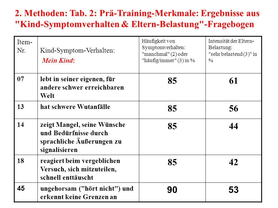 2. Methoden: Tab. 2: Prä-Training-Merkmale: Ergebnisse aus Kind-Symptomverhalten & Eltern-Belastung -Fragebogen