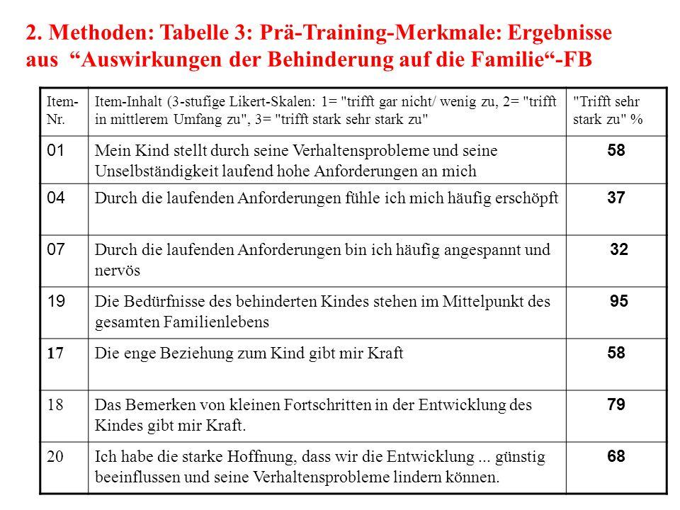 2. Methoden: Tabelle 3: Prä-Training-Merkmale: Ergebnisse aus Auswirkungen der Behinderung auf die Familie -FB