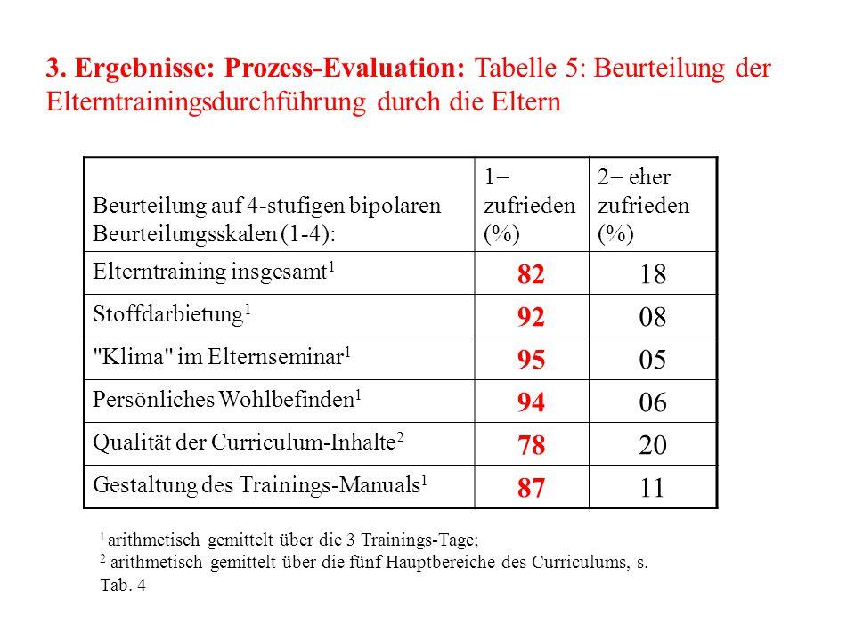 3. Ergebnisse: Prozess-Evaluation: Tabelle 5: Beurteilung der Elterntrainingsdurchführung durch die Eltern