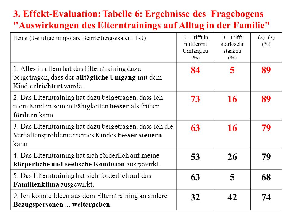 3. Effekt-Evaluation: Tabelle 6: Ergebnisse des Fragebogens Auswirkungen des Elterntrainings auf Alltag in der Familie
