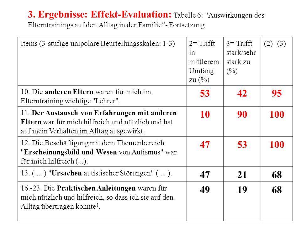 3. Ergebnisse: Effekt-Evaluation: Tabelle 6: Auswirkungen des Elterntrainings auf den Alltag in der Familie - Fortsetzung