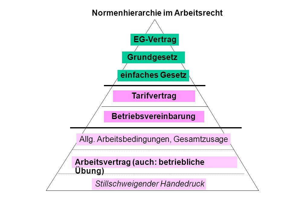 Normenhierarchie im Arbeitsrecht