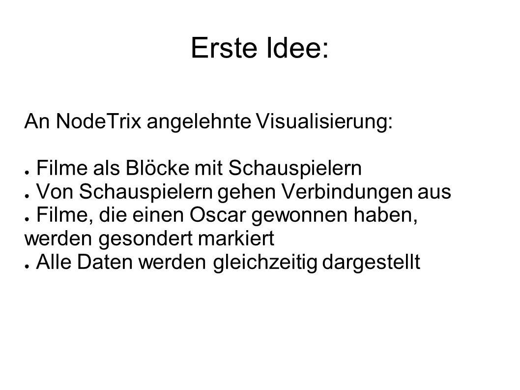 Erste Idee: An NodeTrix angelehnte Visualisierung: