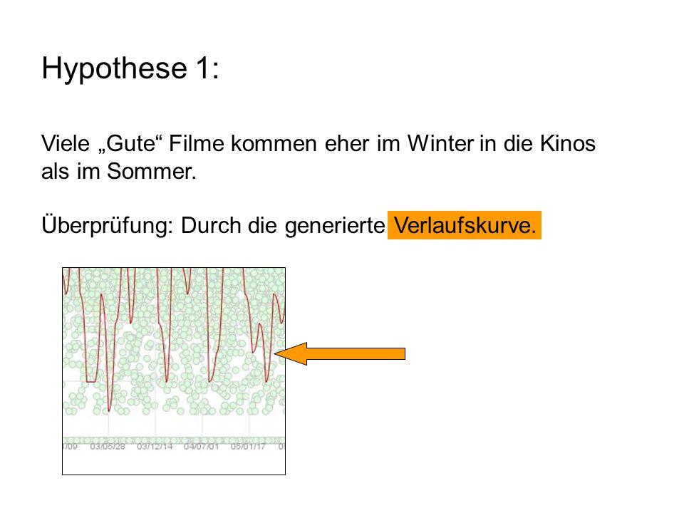 """Hypothese 1: Viele """"Gute Filme kommen eher im Winter in die Kinos als im Sommer."""