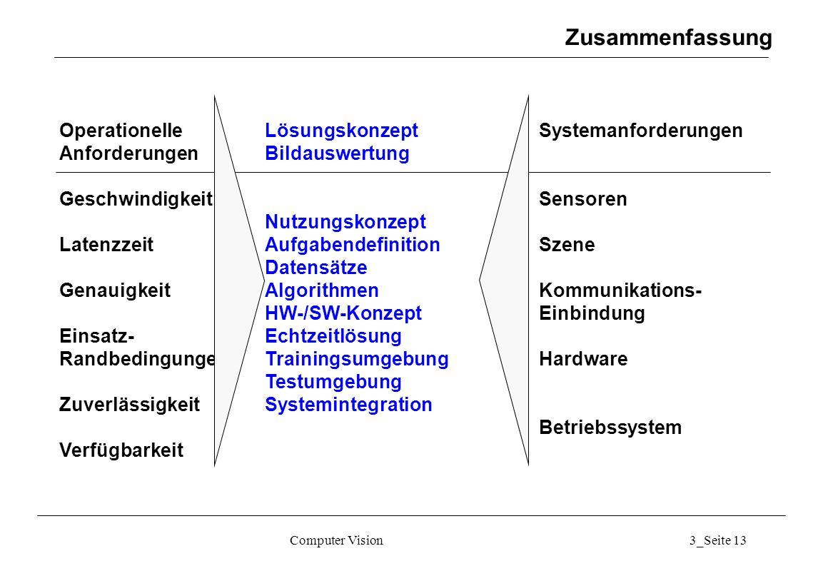 Zusammenfassung Operationelle Lösungskonzept Systemanforderungen
