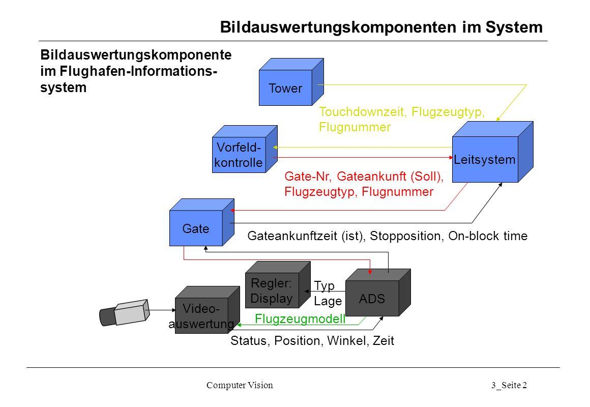 Bildauswertungskomponente im Flughafen-Informations- system