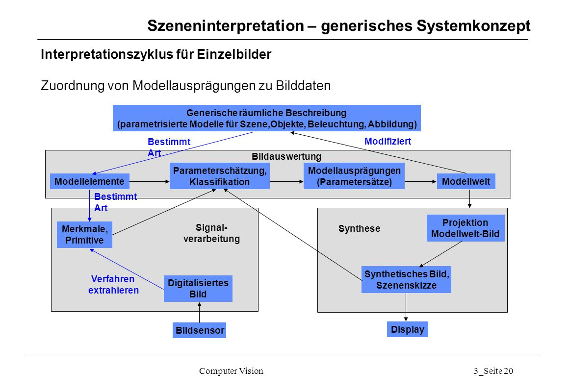 Szeneninterpretation – generisches Systemkonzept