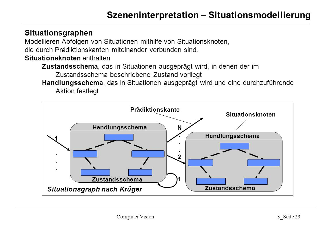 Szeneninterpretation – Situationsmodellierung