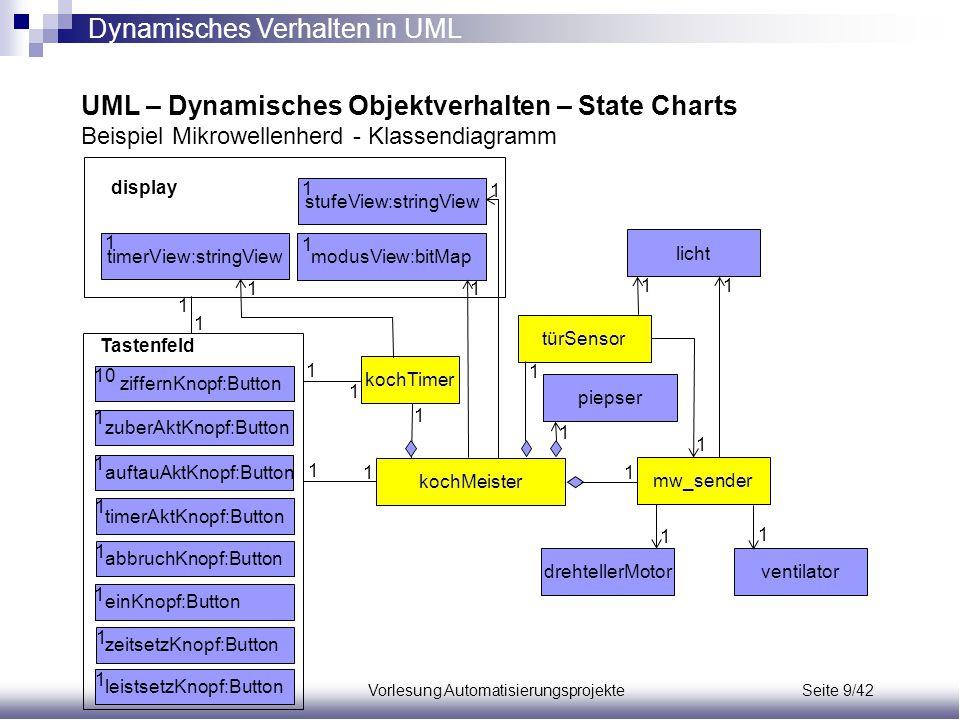 Dynamisches Verhalten in UML