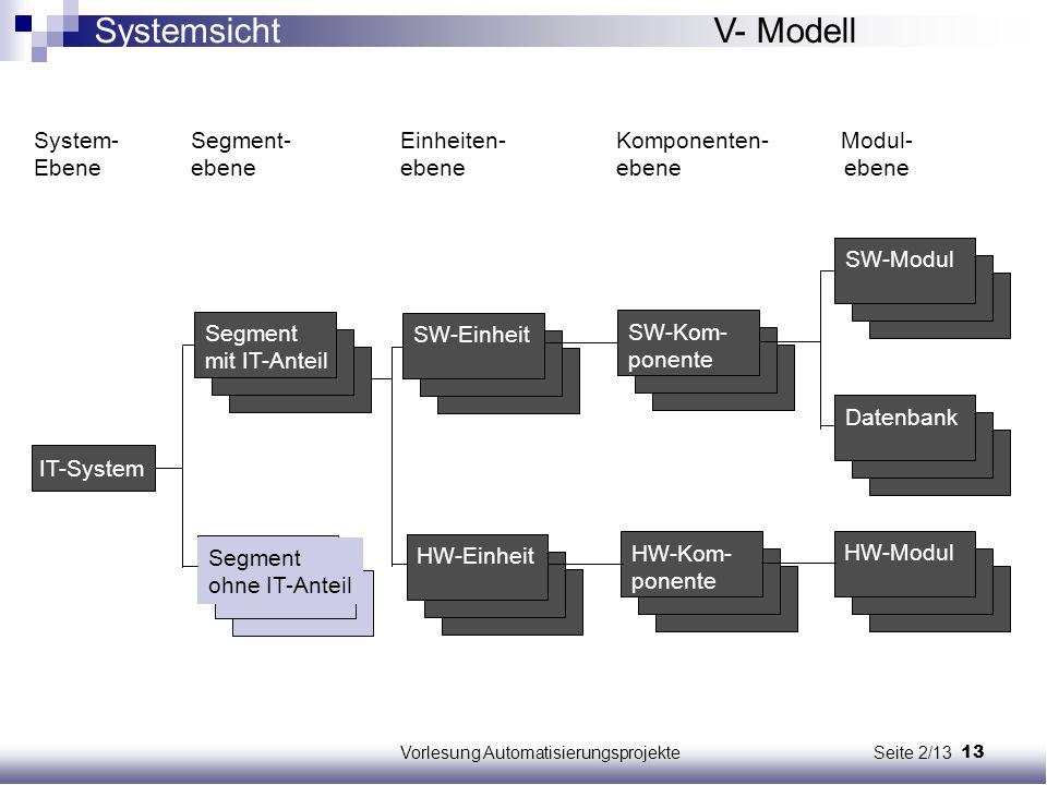 Vorlesung Automatisierungsprojekte Seite 2/13