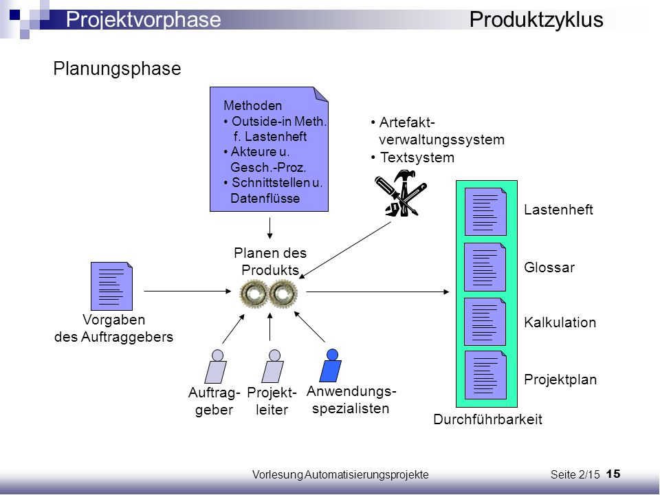 Projektvorphase Produktzyklus