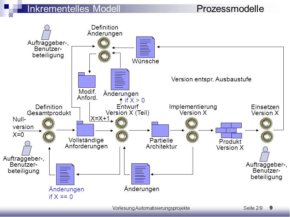 Inkrementelles Modell Prozessmodelle