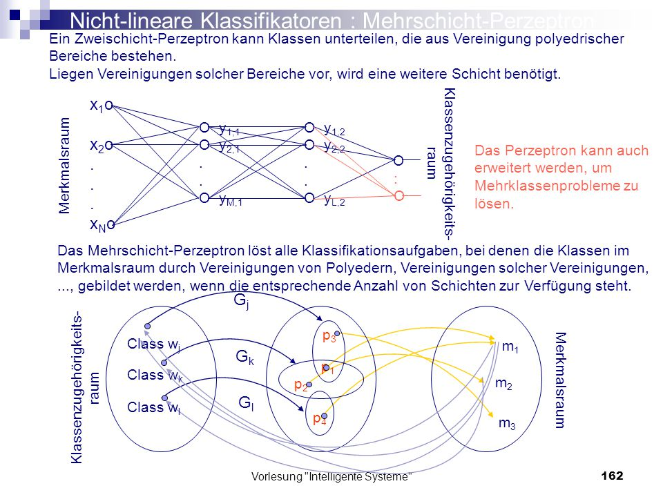 Nicht-lineare Klassifikatoren : Mehrschicht-Perzeptron